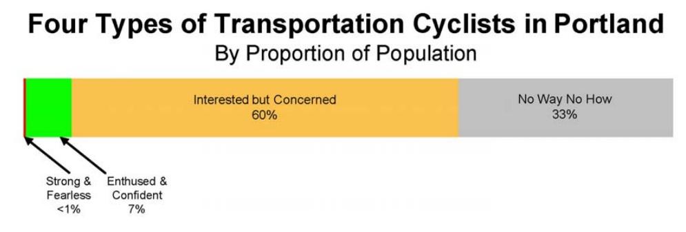 bicyclist typologies